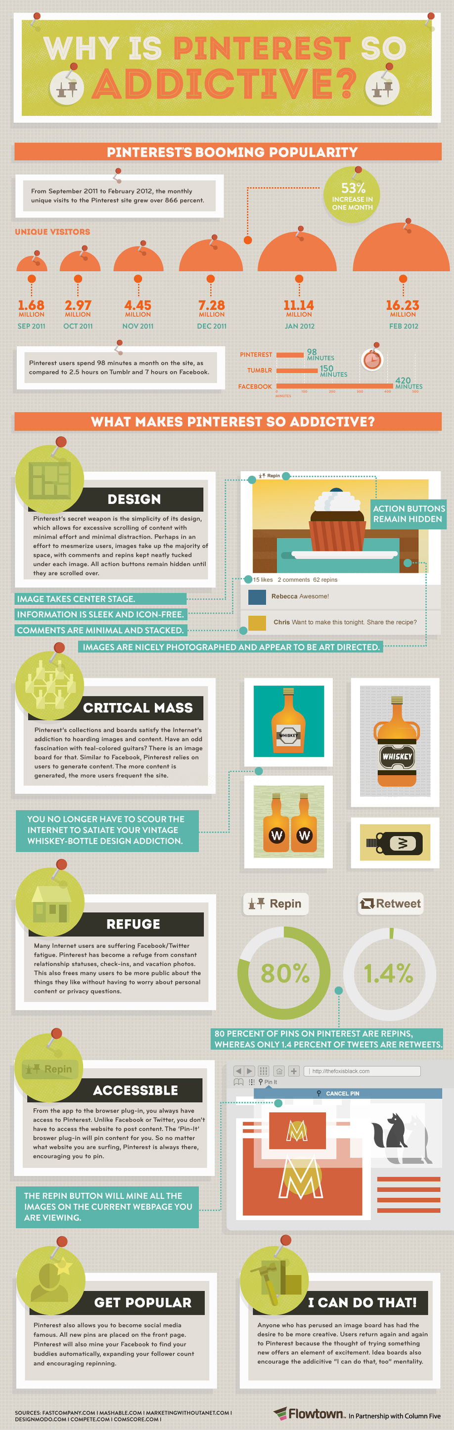 Pinterest addictive Everything You Need to Know About Pinterest [9 Infographics]