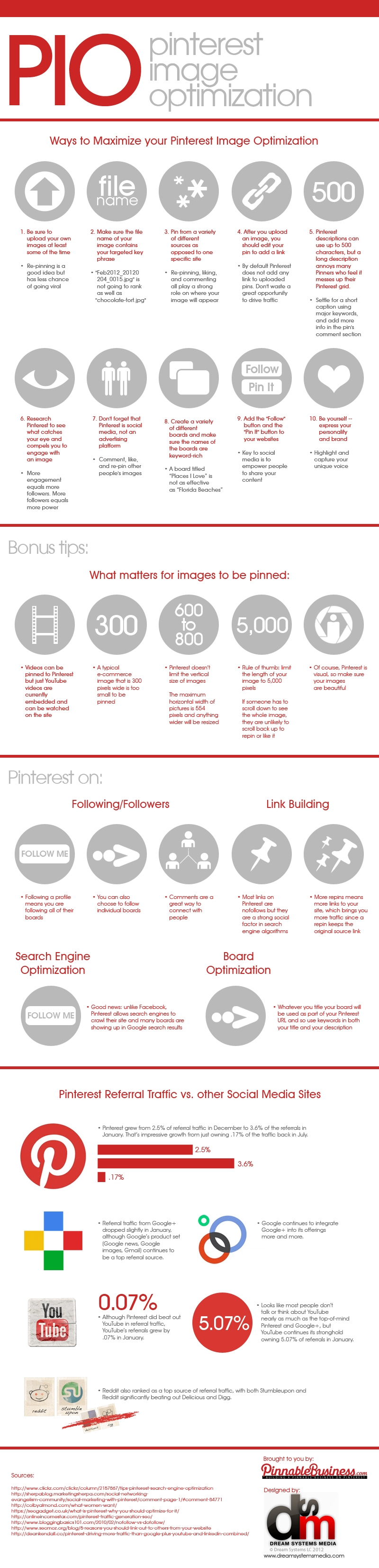 pio Everything You Need to Know About Pinterest [9 Infographics]