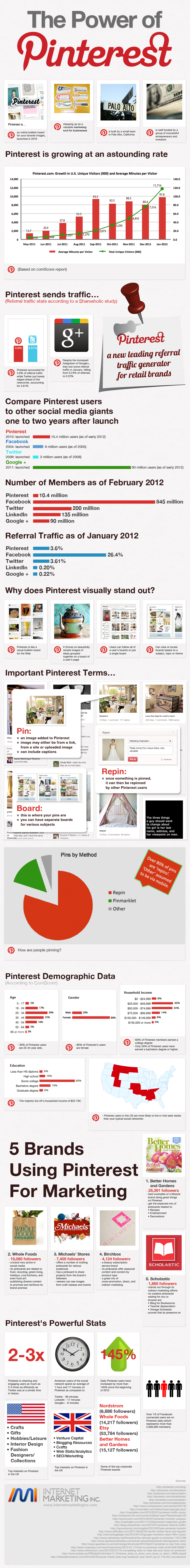 powerofpinterest Everything You Need to Know About Pinterest [9 Infographics]