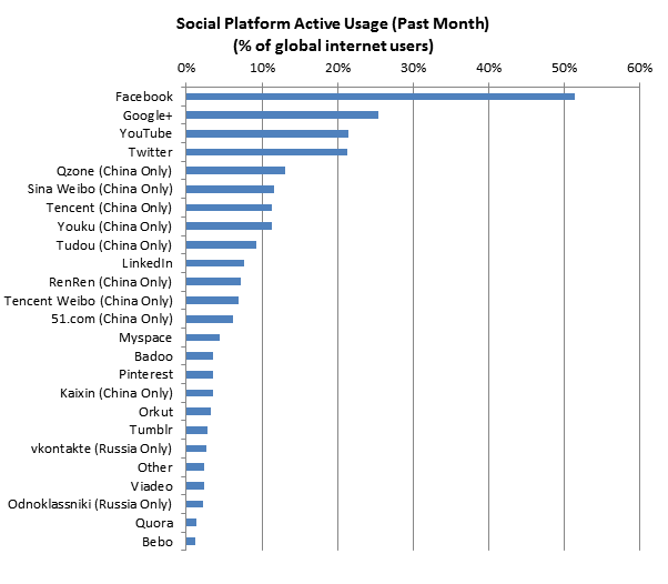Google+ second largest social network in terms of active users
